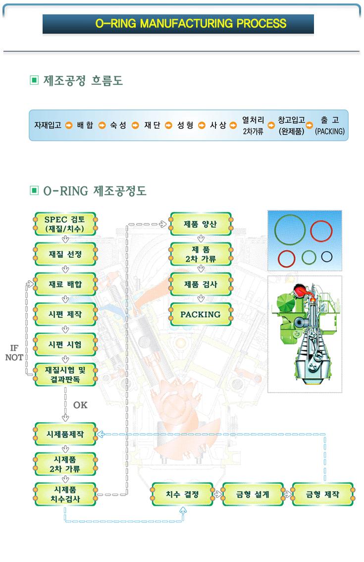 오링-제조공정도.png
